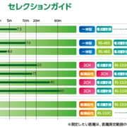 公費で超音波レベル計の購入検討