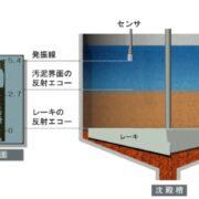 沈殿物に対して非接触で計測、沈殿槽管理に界面レベル計